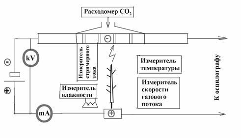 Блок-схема разрядовой и